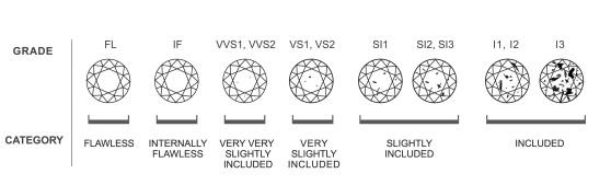 diamond-central-clarity-grade-chart